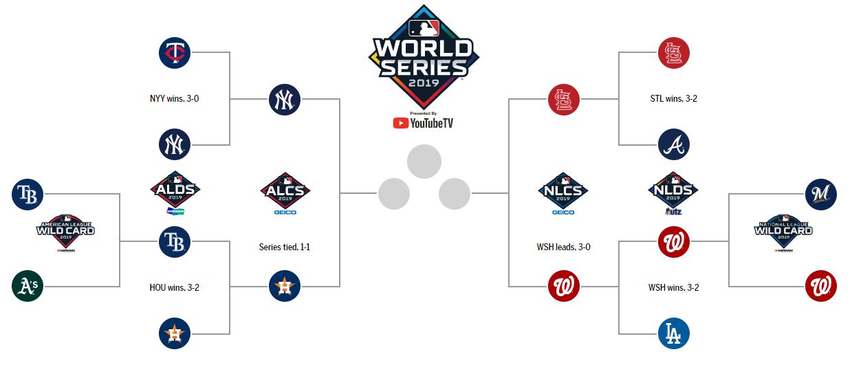 2019 postseason brackets flow chart. Graphic courtesy of MLB.com.